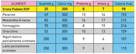 alimenti contenente lattosio 187 tabelle nutrizionali pdf