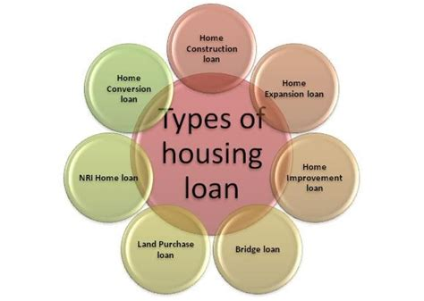 types of loans for mortgages images pics for mobile and