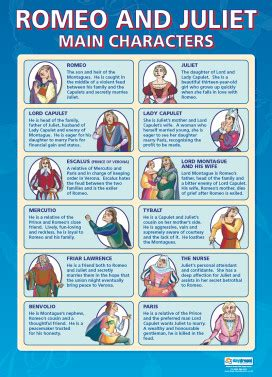 theme of gender in romeo and juliet english literature posters english literature teaching