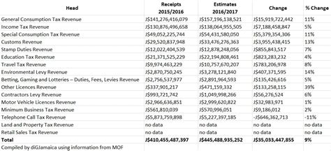 sales tax table 2016 federal income tax tables 2017 halfpricesoft com go4carz com