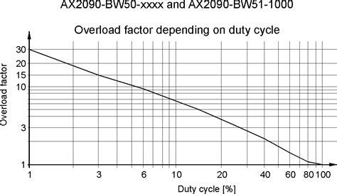 external braking resistor beckhoff brake resistor 28 images lenze erbp047r200w bremswiederstand brake resistor 220w