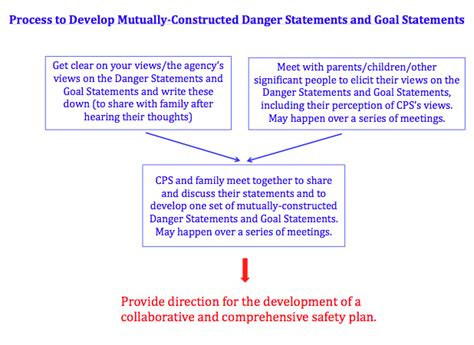 a simple plan protection safety planning partnering for safety