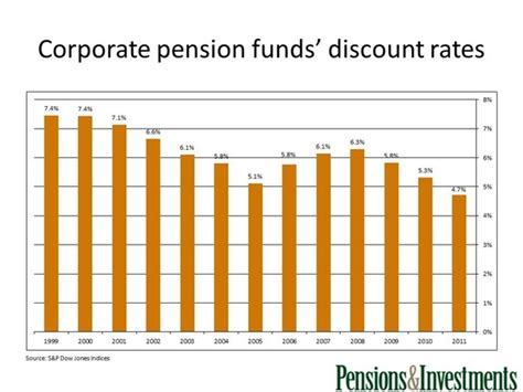 discount rates corporate pension funds discount rates asset
