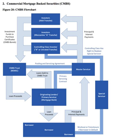 how commercial mortgage backed securities work in one not