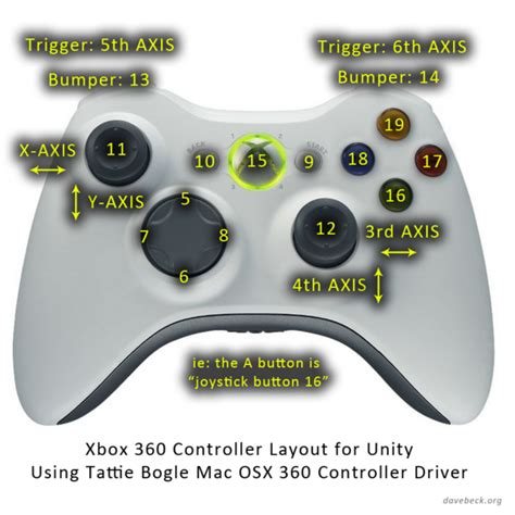 xbox 360 controller layout for pc xbox360controller unify community wiki