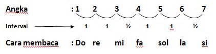 membuat notasi balok menjadi not angka atau solmisasi yuk belajar notasi agunge com