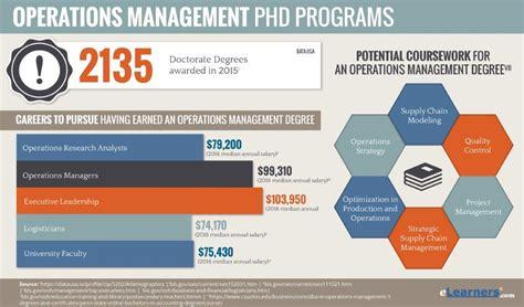 phd  operations management  dba degrees