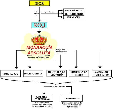 gobierno otomano crucigrama caracteristicas de una monarqu 237 a absoluta thinglink