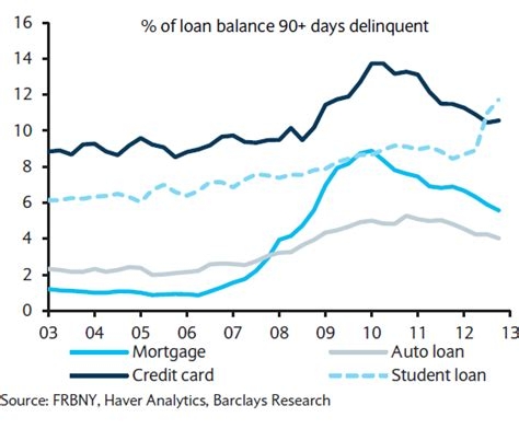 Mba Student Car Loans Usa by Sober Look The Us Student Loan Problem Facts Charts