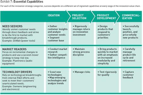 innovation strategy template three innovation strategies urenio