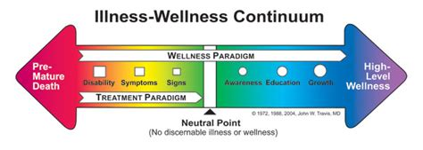 high level wellness definition of high level wellness by a new vision of wellness