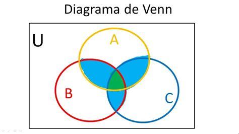 de venn diagram de venn diagram 28 images c 243 mo hacer diagramas de