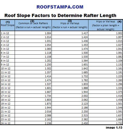 roofing contractors ta riverview code engineered
