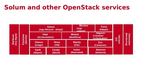 containers in openstack leverage openstack services to make the most of docker kubernetes and mesos books solum openstack