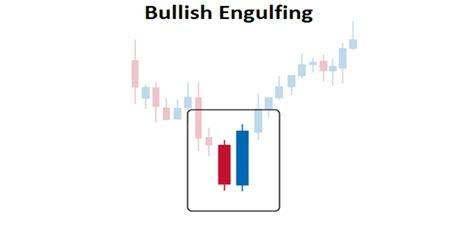 candlestick pattern bullish engulfing trading the bullish engulfing candle pattern