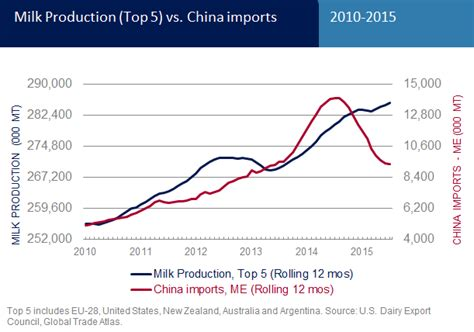 2in1 Brand Import China global dairy market rebound not expected until mid 2016 at