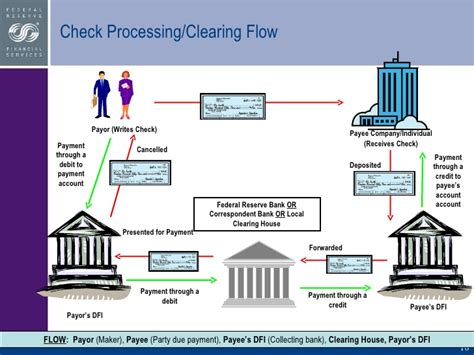 Federal Background Check Process Federal Reserve Retail Payments Office