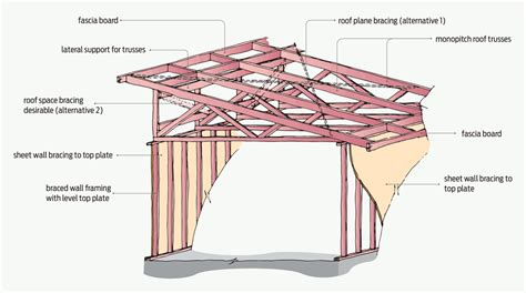 timber pitched roof detail roof construction mono pitch roof construction drawings
