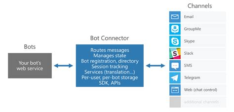 developing bots with microsoft bots framework create intelligent bots using ms bot framework and azure cognitive services books running microsoft bot framework in azure functions