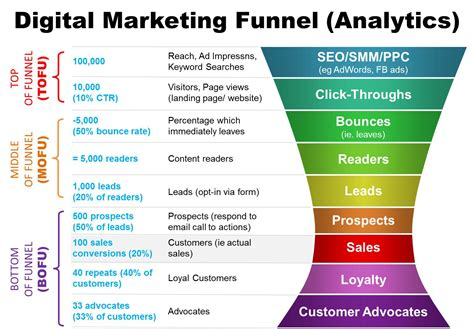 how to optimize your digital marketing funnel cooler