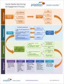 Help Desk Qualifications The Enterprise Social Media Command Center Processes