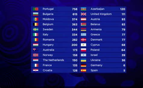 Eurovision Sweepstake 2017 - vinnare av eurovision song contest 2017 aftonbladet