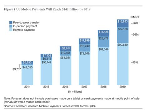 us mobile mobile payments in the us 2015 payments cards mobile