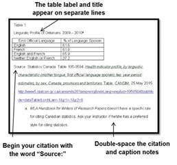 Table Caption Research Paper by Tables And Figures 7th Ed Cite It Right Guides At