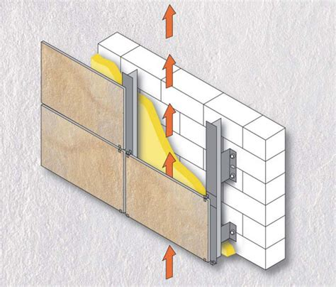 lade da esterno parete fatada ventilata lista avantajelor unei astfel de
