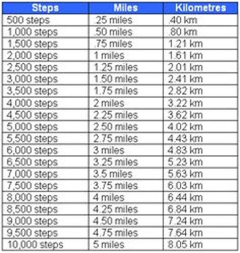 mile to km kilometers to miles printable conversion for length