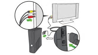 how to connect xbox 360 s or original xbox 360 s to a tv