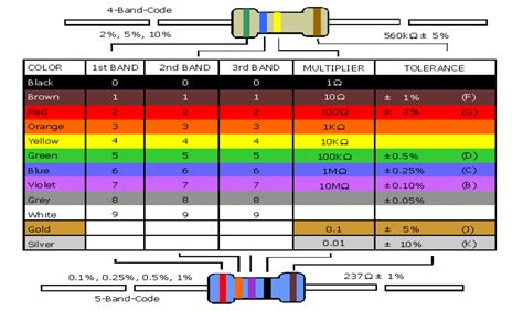 free resistor color code chart simple resistor color code chart free