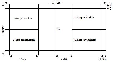 Karpet Untuk Lapangan Bulu Tangkis informasi seputar olahraga tugas 2 bulu tangkis