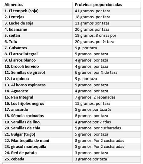 listado proteinas lista de dieta de proteinas cu 225 l es mejor 191 dieta