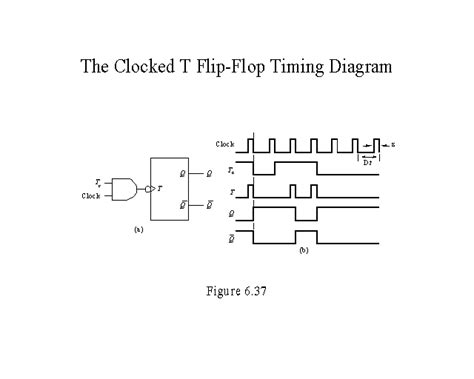 timing diagram for t flip flop the clocked t flip flop timing diagram