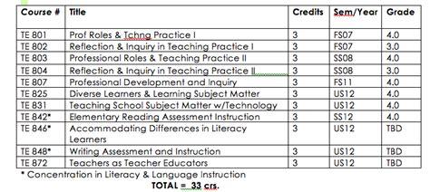 State Mba Class Schedule by Matc Course Schedule Nordquist S Matc Portfolio