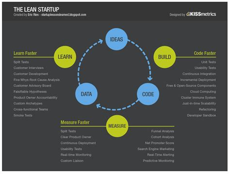 lean mobile app development apply lean startup methodologies to develop successful ios and android apps books becoming a lean startup guru startitup