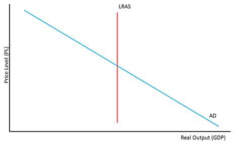 aggregate demand aggregate supply diagram aggregate supply capital