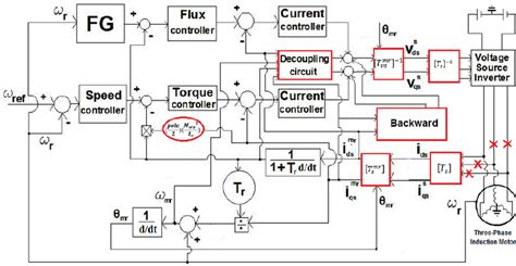 vector diagram of induction motor induction motor vector 28 images indirect vector controlled with fuzzy logic of induction
