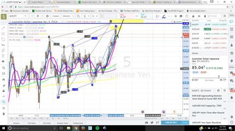 abcd pattern babypips sriddy s trading journal trade journals babypips com