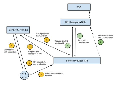saml architecture diagram exchanging saml2 token to oauth2 token in wso2 platform