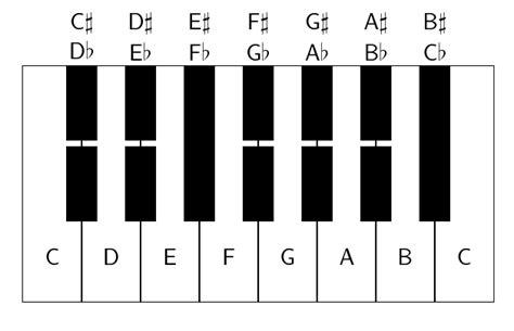 keyboard layout music microtonalism