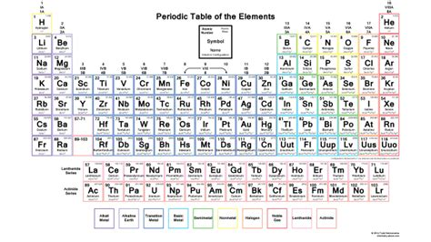 printable periodic table with electron configuration downloadable periodic table with electron configurations