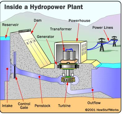 How Does A Planter Work by How Hydropower Plants Work Hydro Turbines Supplier Hydro