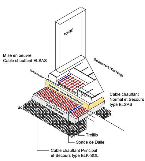 schema chambre froide negative cordons chauffants pour sols de chambre froide eltrace