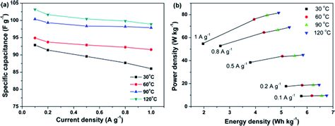 what are the temperature of the supercapacitors a solid state supercapacitor based on a poly aryl ether ketone poly ethylene glycol