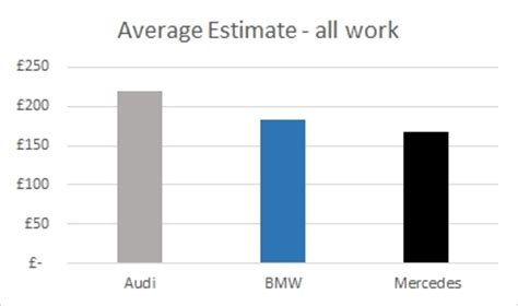 average maintenance cost for bmw maintenance cost bmw vs audi autos post
