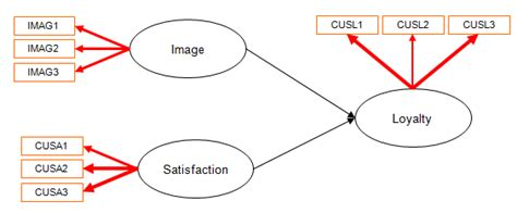 Latent Variable Path Modeling pls path modeling in excel moderating effects xlstat