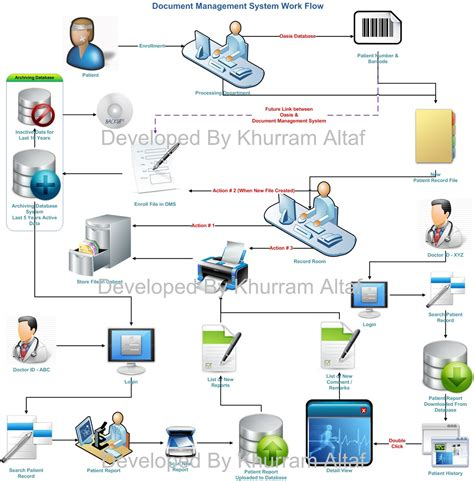 document workflow oracle tips technique 2011