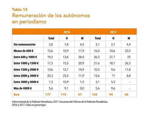 tabla autnomos 2016 tabla de autonomos 2016 apm asociaci 243 n de la prensa de madrid